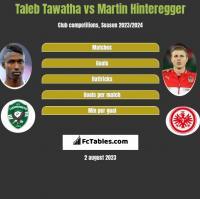 Taleb Tawatha vs Martin Hinteregger h2h player stats