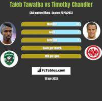 Taleb Tawatha vs Timothy Chandler h2h player stats