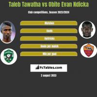 Taleb Tawatha vs Obite Evan Ndicka h2h player stats