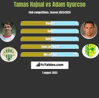 Tamas Hajnal vs Adam Gyurcso h2h player stats
