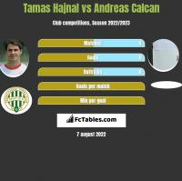 Tamas Hajnal vs Andreas Calcan h2h player stats