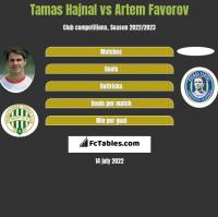Tamas Hajnal vs Artem Favorov h2h player stats