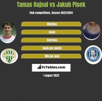 Tamas Hajnal vs Jakub Plsek h2h player stats