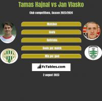 Tamas Hajnal vs Jan Vlasko h2h player stats