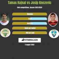 Tamas Hajnal vs Josip Knezevic h2h player stats