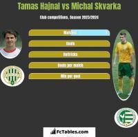 Tamas Hajnal vs Michal Skvarka h2h player stats