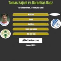 Tamas Hajnal vs Barnabas Racz h2h player stats