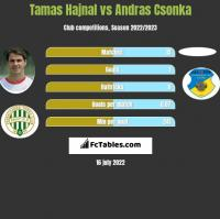 Tamas Hajnal vs Andras Csonka h2h player stats