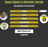Tamas Hajnal vs Krisztofer Szereto h2h player stats