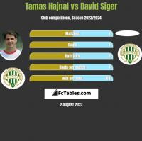 Tamas Hajnal vs David Siger h2h player stats