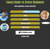 Tamas Kadar vs Artem Shabanov h2h player stats