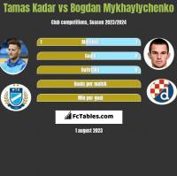 Tamas Kadar vs Bogdan Mykhaylychenko h2h player stats