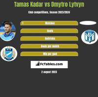 Tamas Kadar vs Dmytro Lytvyn h2h player stats