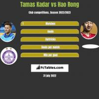 Tamas Kadar vs Hao Rong h2h player stats
