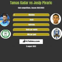 Tamas Kadar vs Josip Pivaric h2h player stats