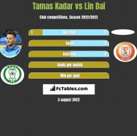 Tamas Kadar vs Lin Dai h2h player stats