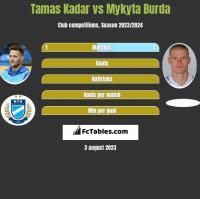 Tamas Kadar vs Mykyta Burda h2h player stats