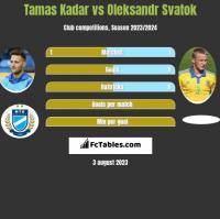 Tamas Kadar vs Oleksandr Svatok h2h player stats