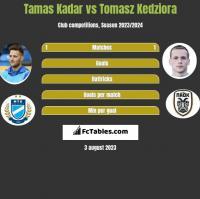 Tamas Kadar vs Tomasz Kedziora h2h player stats