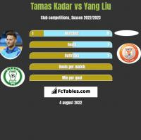 Tamas Kadar vs Yang Liu h2h player stats