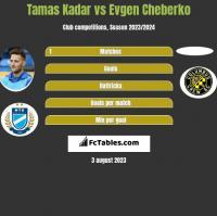 Tamas Kadar vs Evgen Cheberko h2h player stats