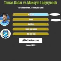 Tamas Kadar vs Maksym Lopyryonok h2h player stats