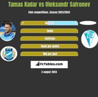 Tamas Kadar vs Oleksandr Safronov h2h player stats