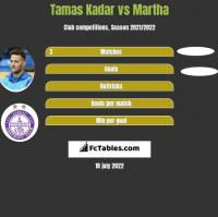 Tamas Kadar vs Martha h2h player stats
