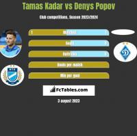 Tamas Kadar vs Denys Popov h2h player stats