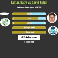 Tamas Nagy vs David Bobal h2h player stats