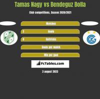 Tamas Nagy vs Bendeguz Bolla h2h player stats