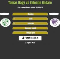 Tamas Nagy vs Valentin Hadaro h2h player stats