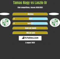 Tamas Nagy vs Laszlo Ur h2h player stats