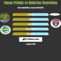 Tamas Priskin vs Robertas Vezevicius h2h player stats