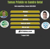 Tamas Priskin vs Sandro Gotal h2h player stats