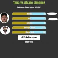Tana vs Alvaro Jimenez h2h player stats