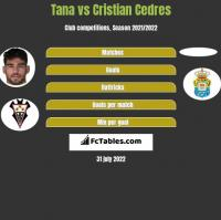 Tana vs Cristian Cedres h2h player stats
