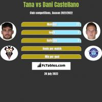 Tana vs Dani Castellano h2h player stats