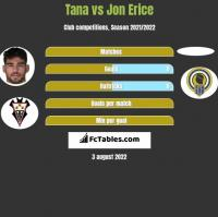 Tana vs Jon Erice h2h player stats
