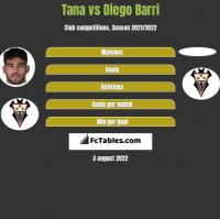 Tana vs Diego Barri h2h player stats
