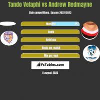 Tando Velaphi vs Andrew Redmayne h2h player stats