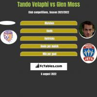 Tando Velaphi vs Glen Moss h2h player stats