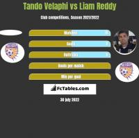 Tando Velaphi vs Liam Reddy h2h player stats