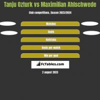 Tanju Ozturk vs Maximilian Ahlschwede h2h player stats