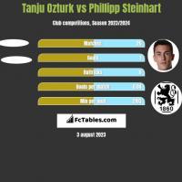 Tanju Ozturk vs Phillipp Steinhart h2h player stats