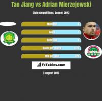 Tao Jiang vs Adrian Mierzejewski h2h player stats