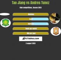 Tao Jiang vs Andres Tunez h2h player stats