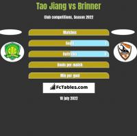 Tao Jiang vs Brinner h2h player stats