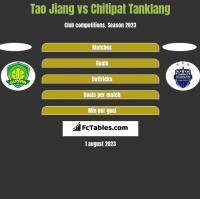 Tao Jiang vs Chitipat Tanklang h2h player stats