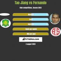 Tao Jiang vs Fernando h2h player stats